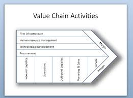 porter    s value chain activities diagram in powerpoint value chain activities diagram powerpoint template
