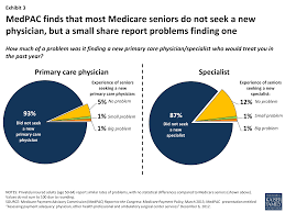 medicare patients access to physicians a synthesis of the exhibit 3 medpac finds that most medicare seniors do not seek a new physician