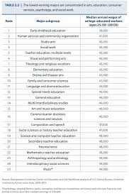 college majors that lead to the lowest paying jobs business insider screen shot 2015 05 07 at 2 15 13 pm