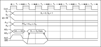 timing diagram   microprocessor coursememory write  interfacing figure  memory write timing diagram