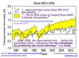 a guide for those perplexed about global warming watts up that the pause in global warming is real atmospheric co2 has risen rapidly since 1998