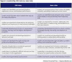 developing digital leaders deloitte university press leadership old rules vs new rules