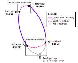 How efficient load matching can reduce deadhead miles in trucking ...