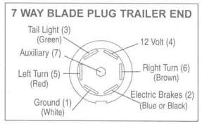 7 way round pin trailer wiring diagram the wiring 7 way rv harness adapter for chrysler trailer cer source wiring s