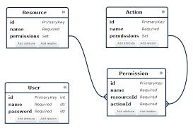 erd   how to define user permission relationship as m m    erd diagramm