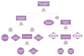 fault tree analysis diagrams solution   conceptdraw comfault tree analysis example