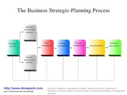 business strategic planning process diagramthe business strategic planning process http     drawpack com your drawpacks business diagrams