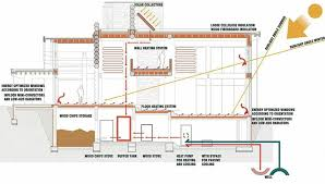 Marvelous Sustainable Home Plans   Sustainable Living House Plans    Marvelous Sustainable Home Plans   Sustainable Living House Plans