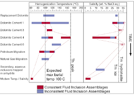 figure   diagrammatic representation of fluid inclusion    download