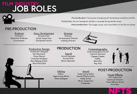 professional development opportunities in the film industry 2 2 describe the structure and interrelationships of the production department