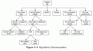 object oriented analysis and design with applications   page     it was automatically generated from a data flow diagram by an expert system tool that embodies the rules of structured design