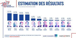 Resultado de imagen de RESULTADOS ELECCIONES FRANCESAS