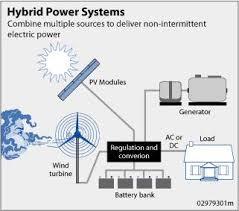 Resultado de imagem para sistema híbrido de energia