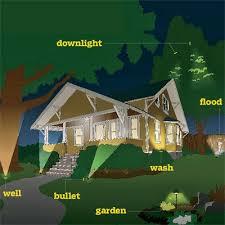 illustration of types of landscape lighting awesome modern landscape lighting design ideas bringing