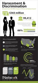 discrimination in the workplace what you need to know rate my discrimination infographic