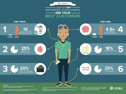 reasons why referred customers are your best customers extole 6 reasons why referred customers are your best customers