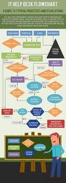 it help desk flowchart ly it help desk flowchart infographic