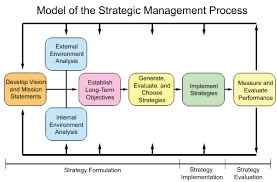 strategic management process    strategic management insightstrategic management process model taken from fred r  david    s book  the model has