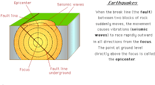 earthquake  a diagram of the epicenter and transmission of force of an earthquake