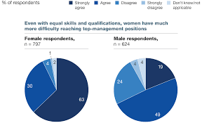 moving mind sets on gender diversity mckinsey global survey men are much less aware than women of the challenges female employees face at work