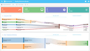 can big data operations be manageable two companies say yes zdnet 09 dashboard topologysankey cropped png