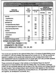 gre essay grading service     score my essay How the ACT Essay Score is Used in College Admissions How to improve