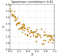 construct a scatter plot in easy stepsconstruct a scatter plot
