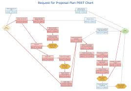 conceptdraw samples   project chartsample   pert chart   request for proposal plan