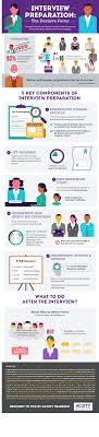 interview preparation infographic acuity training interview preparation final v2