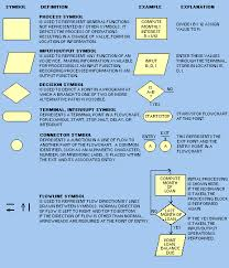tools of flowchartingfundamental flowcharting symbols