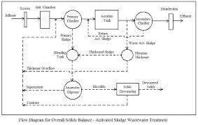 best images of earthwork mass diagram excel sheet   earthwork    wastewater treatment plant process flow diagram