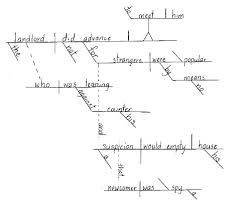 language arts lesson plan   examples of lesson plans based on    sentence diagramming