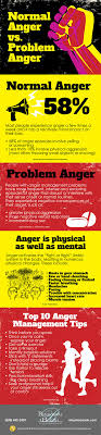 best ideas about anger management anger issues infographic points out people anger management problems have a higher chance for substance abuse