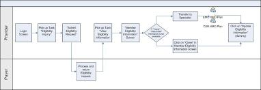images of business process flow diagram   diagramscollection business process flow diagram pictures diagrams