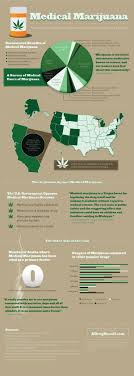 best images about marijuana infographics hemp of marijuana the states of washington and colorado have recently voted and passed the legalization of marijuana for people over the age of there is