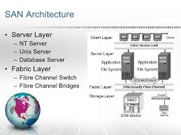 collection san architecture diagram pictures   diagramsstorage area network san  middot  net ops data center architecture diagram