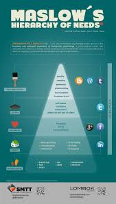 best images about lmft educational info interesting take on social media through applying it to maslow s hierarchy of needs wonder what other traditional models would fit nicely social