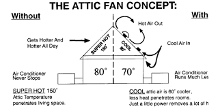 attic fan switch wiring attic image wiring diagram wiring diagram for whole house fan wiring image on attic fan switch wiring