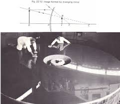 images formed by a convex mirror physics homework help physics images formed by a convex mirror
