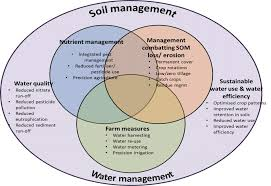 Sustainable management of natural resources with a focus on <b>water</b> ...