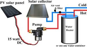 Image result for how to make solar water heater