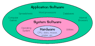 online cs modules  introduction to operating systemsthe most important type of system software is the operating system  according to webopedia       an operating system has three main responsibilities