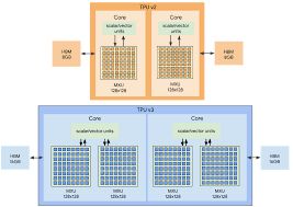 BFloat16: The secret to <b>high performance</b> on Cloud TPUs | Google ...