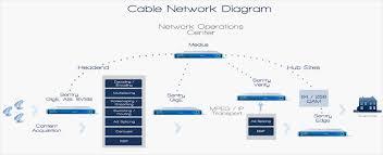 cable tv operators diagram   tektronixcable tv operators diagram