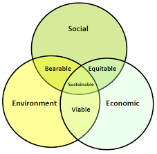 sustainability and venn diagramming   sustainable cities collectiveenvironment economy society sustainability