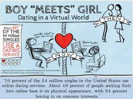 percent of the    million singles in the United States use online dating
