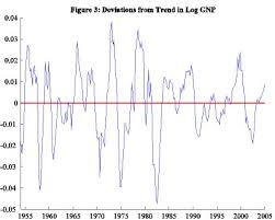 business cycle  wikipedia deviations from the longterm us growth trend –