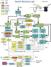 how to make a schematic diagram chemistry   eastman tackifer    neutron shell