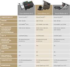 <b>Creative Sound</b> Blaster AE-9 – внутренняя <b>звуковая карта</b> нового ...