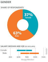 design salary and tools survey o reilly media more than a third of the respondents were 30 years old or younger and predictably this group had a lower median salary than the rest 71k